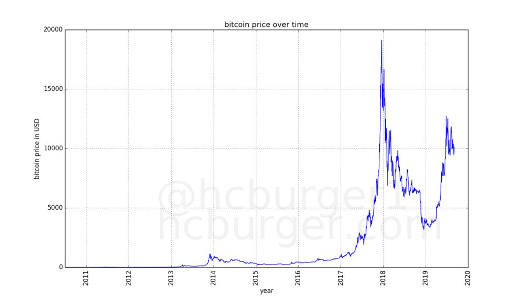 Kokia yra bitcoin vidinė vertė? - Vadovas Bitcoin - 2021