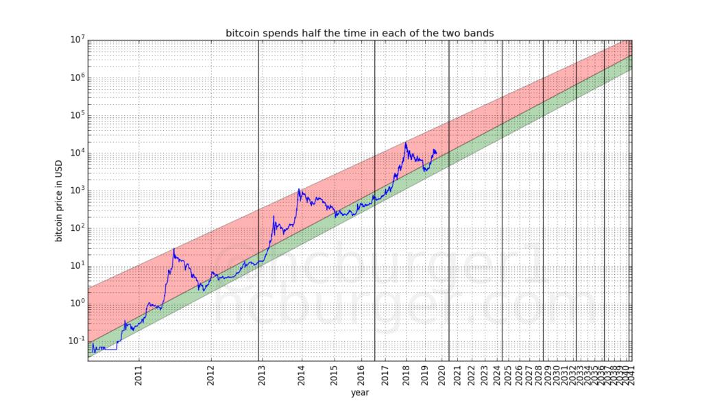"Ar ""Bitcoin"" kasyba vis dar pelninga? - Lėšos -"