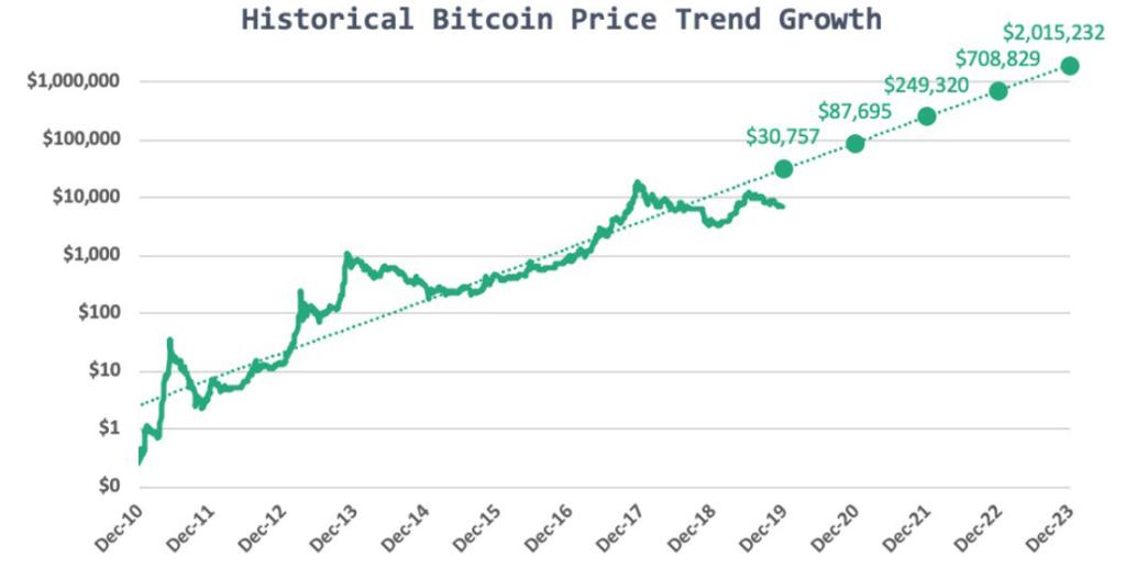bitcoin kasyba vis dar pelninga 2021